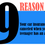 Your car insurance is canceled when your teenager has an accident.